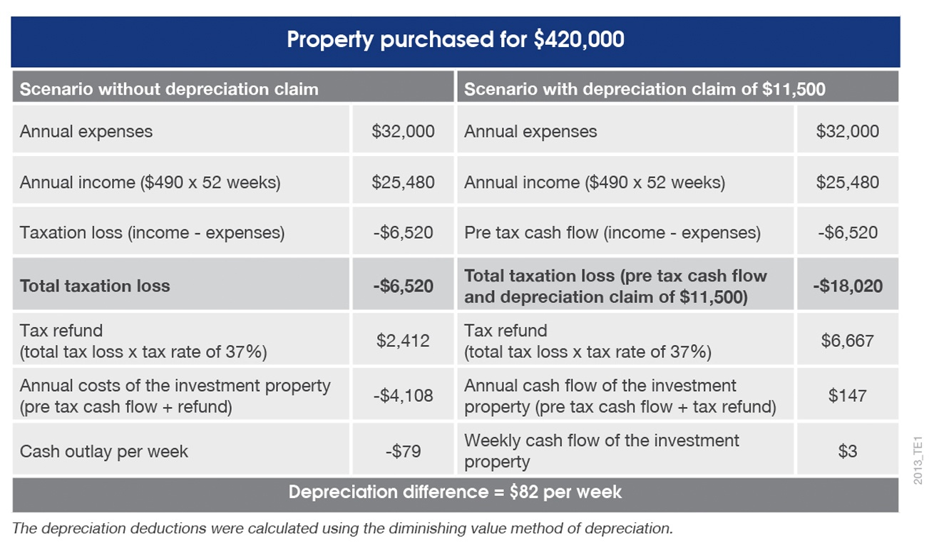 Sample table of tax depreciation