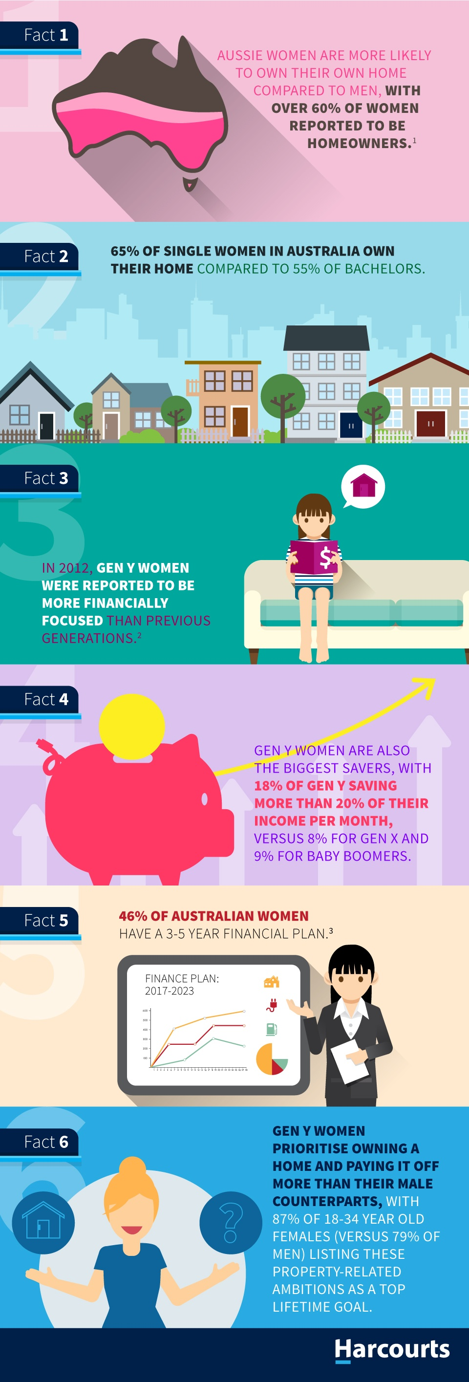 Aussie women prove their home-buying prowess